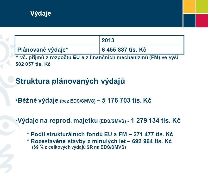 Výdaje 2013 Plánované výdaje*6 455 837 tis. Kč * vč. příjmů z rozpočtu EU a z finančních mechanizmů (FM) ve výši 502 057 tis. Kč Struktura plánovaných
