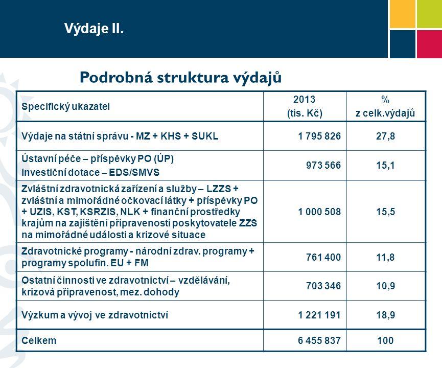 Výdaje II. Specifický ukazatel 2013 (tis. Kč) % z celk.výdajů Výdaje na státní správu - MZ + KHS + SUKL1 795 82627,8 Ústavní péče – příspěvky PO (ÚP)