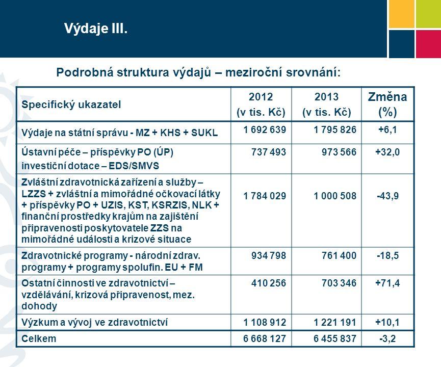 Výdaje III. Podrobná struktura výdajů – meziroční srovnání: Specifický ukazatel 2012 (v tis. Kč) 2013 (v tis. Kč) Změna (%) Výdaje na státní správu -