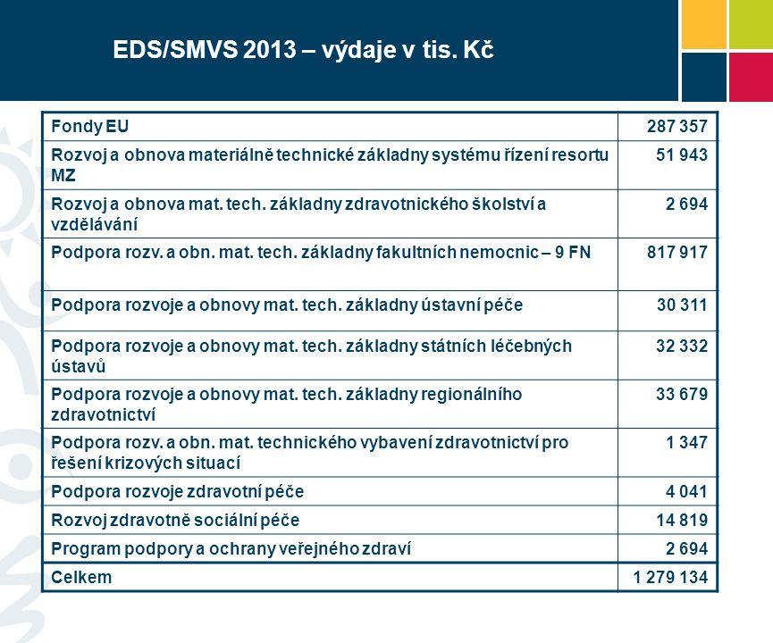 EDS/SMVS 2013 – výdaje v tis. Kč Fondy EU287 357 Rozvoj a obnova materiálně technické základny systému řízení resortu MZ 51 943 Rozvoj a obnova mat. t