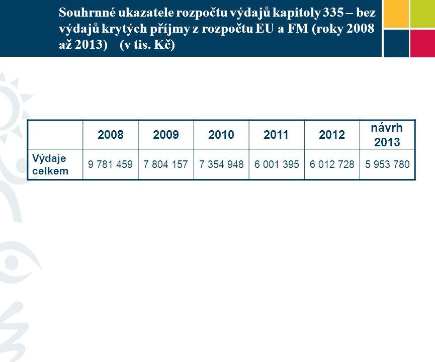 Souhrnné ukazatele rozpočtu výdajů kapitoly 335 – bez výdajů krytých příjmy z rozpočtu EU a FM (roky 2008 až 2013) (v tis. Kč) 20082009201020112012 ná