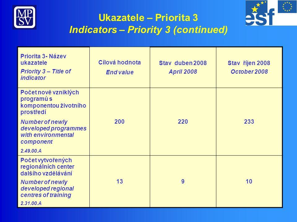 Přehled realizace – Priorita 4 OP RLZ Implementation overview – Priority 4 HRD OP 1 979,94 269,54 1 710,40 Objem/ Volume (mil.