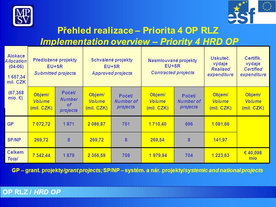 Ukazatele – Priorita 4 Indicators – Priority 4 Priorita 4- Název ukazatele Priority 4 – Title of indicator Cílová hodnota End value Stav duben 2008 April 2008 Stav říjen 2008 October 2008 Počet podpořen.