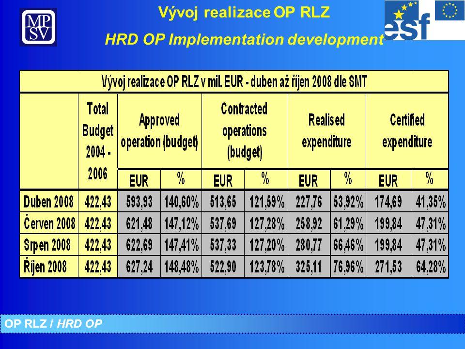Souhrnný přehled realizace OP RLZ k 31.10.2008 Implementation overview HRD OP – 31.10.