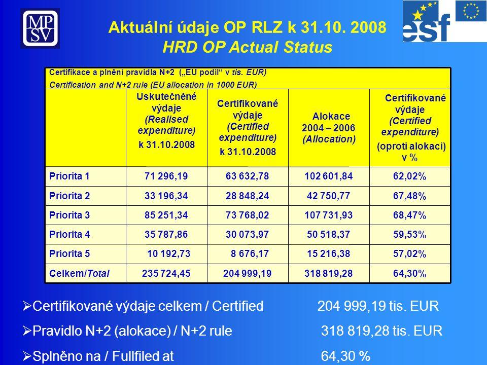 Přehled realizace – Priorita 1 OP RLZ Implementation overview – Priority 1 HRD OP 4 736,62 3 266,94 1 469,68 Objem/ Volume (mil.