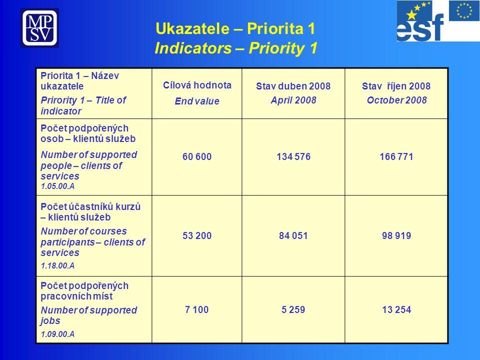 Přehled realizace – Priorita 2 OP RLZ Implementation overview – Priority 2 HRD OP 1 655,68 390,72 1 264,96 Objem/ Volume (mil.