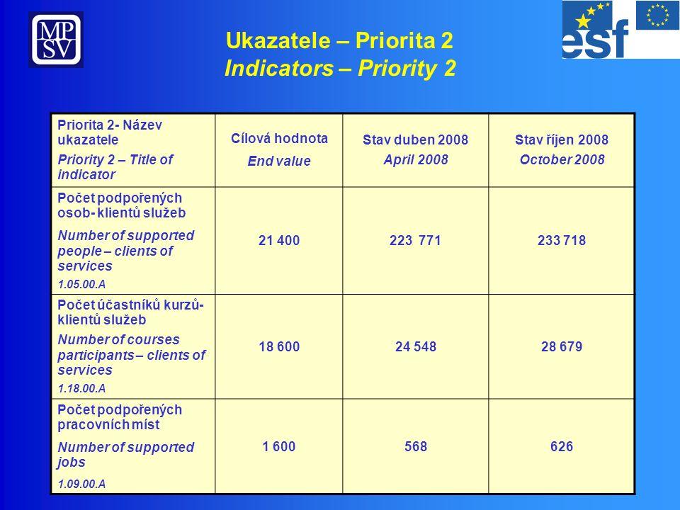 Přehled realizace – Priorita 3 OP RLZ Implementation overview – Priority 3 HRD OP 871 2 849 Počet/ Number of projects 3 812,87 1 237,10 2 575,77 Objem/ Volume (mil.