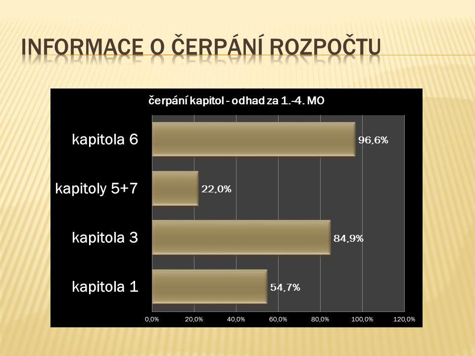 Kapitoly - % čerpání za celý projekt