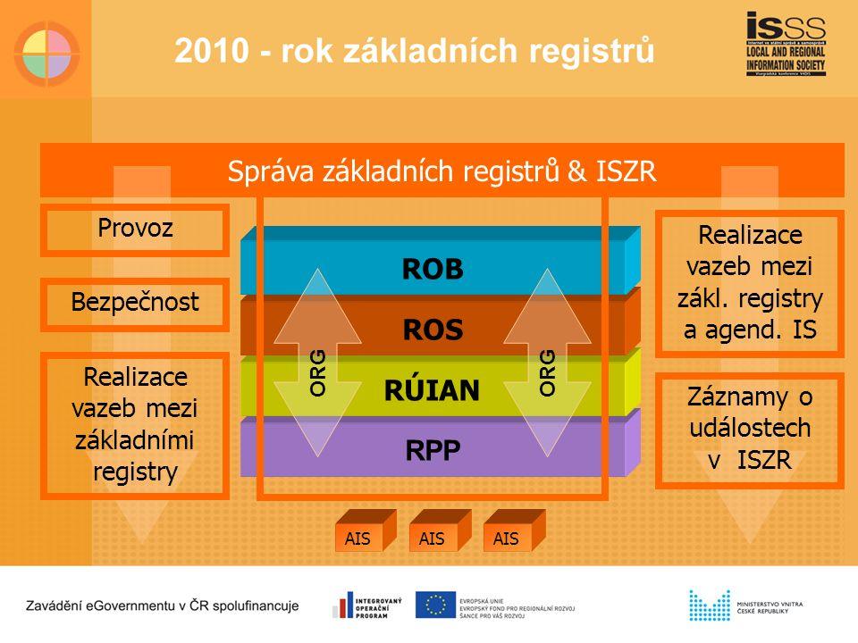 RPP RÚIAN ROS ROB AIS Správa základních registrů & ISZR Provoz Bezpečnost Realizace vazeb mezi základními registry Realizace vazeb mezi zákl.