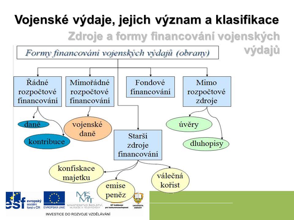 Vojenské výdaje, jejich význam a klasifikace Zdroje a formy financování vojenských výdajů Zdroje a formy financování vojenských výdajů