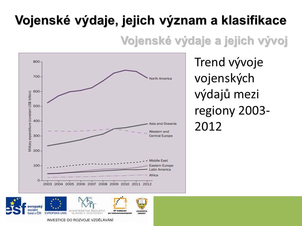 Trend vývoje vojenských výdajů mezi regiony 2003- 2012 Vojenské výdaje, jejich význam a klasifikace Vojenské výdaje a jejich vývoj