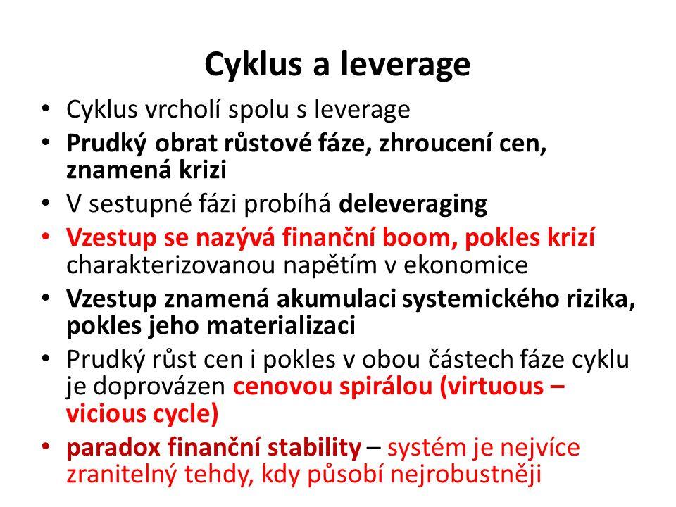 Cyklus a leverage Cyklus vrcholí spolu s leverage Prudký obrat růstové fáze, zhroucení cen, znamená krizi V sestupné fázi probíhá deleveraging Vzestup se nazývá finanční boom, pokles krizí charakterizovanou napětím v ekonomice Vzestup znamená akumulaci systemického rizika, pokles jeho materializaci Prudký růst cen i pokles v obou částech fáze cyklu je doprovázen cenovou spirálou (virtuous – vicious cycle) paradox finanční stability – systém je nejvíce zranitelný tehdy, kdy působí nejrobustněji