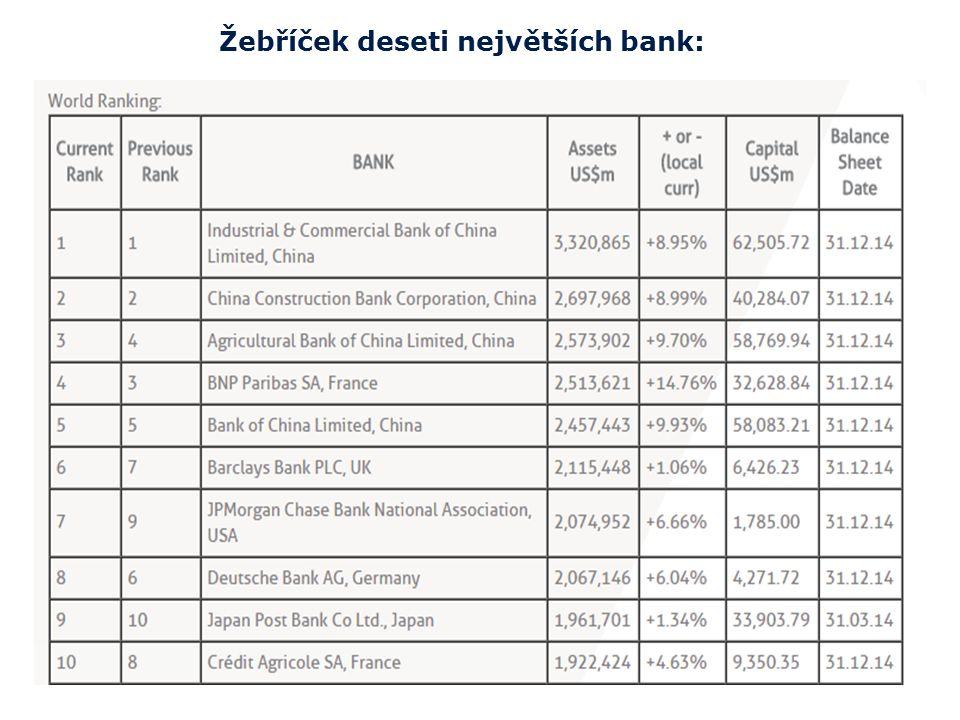 Žebříček deseti největších bank: