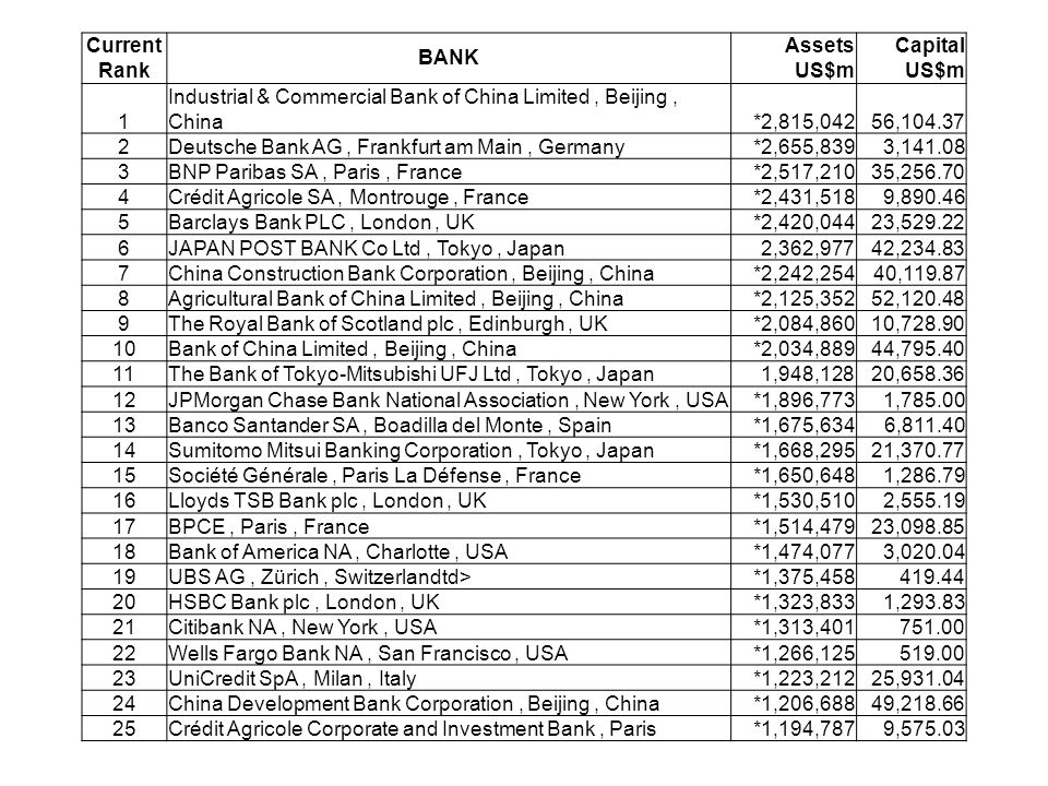 Current BANK AssetsCapital RankUS$m 1 Industrial & Commercial Bank of China Limited, Beijing, China*2,815,04256,104.37 2Deutsche Bank AG, Frankfurt am Main, Germany*2,655,8393,141.08 3BNP Paribas SA, Paris, France*2,517,21035,256.70 4Crédit Agricole SA, Montrouge, France*2,431,5189,890.46 5Barclays Bank PLC, London, UK*2,420,04423,529.22 6JAPAN POST BANK Co Ltd, Tokyo, Japan2,362,97742,234.83 7China Construction Bank Corporation, Beijing, China*2,242,25440,119.87 8Agricultural Bank of China Limited, Beijing, China*2,125,35252,120.48 9The Royal Bank of Scotland plc, Edinburgh, UK*2,084,86010,728.90 10Bank of China Limited, Beijing, China*2,034,88944,795.40 11The Bank of Tokyo-Mitsubishi UFJ Ltd, Tokyo, Japan1,948,12820,658.36 12JPMorgan Chase Bank National Association, New York, USA*1,896,7731,785.00 13Banco Santander SA, Boadilla del Monte, Spain*1,675,6346,811.40 14Sumitomo Mitsui Banking Corporation, Tokyo, Japan*1,668,29521,370.77 15Société Générale, Paris La Défense, France*1,650,6481,286.79 16Lloyds TSB Bank plc, London, UK*1,530,5102,555.19 17BPCE, Paris, France*1,514,47923,098.85 18Bank of America NA, Charlotte, USA*1,474,0773,020.04 19UBS AG, Zürich, Switzerlandtd>*1,375,458419.44 20HSBC Bank plc, London, UK*1,323,8331,293.83 21Citibank NA, New York, USA*1,313,401751.00 22Wells Fargo Bank NA, San Francisco, USA*1,266,125519.00 23UniCredit SpA, Milan, Italy*1,223,21225,931.04 24China Development Bank Corporation, Beijing, China*1,206,68849,218.66 25Crédit Agricole Corporate and Investment Bank, Paris*1,194,7879,575.03