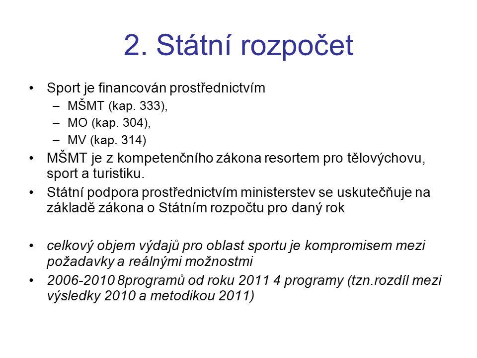 2. Státní rozpočet Sport je financován prostřednictvím –MŠMT (kap.