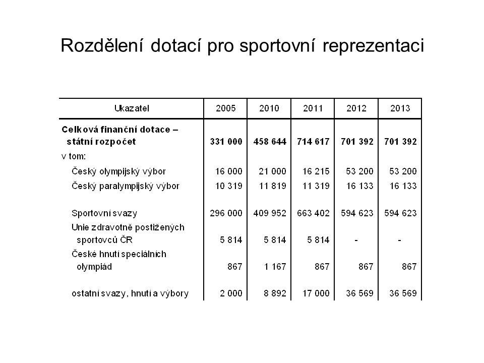 Rozdělení dotací pro sportovní reprezentaci