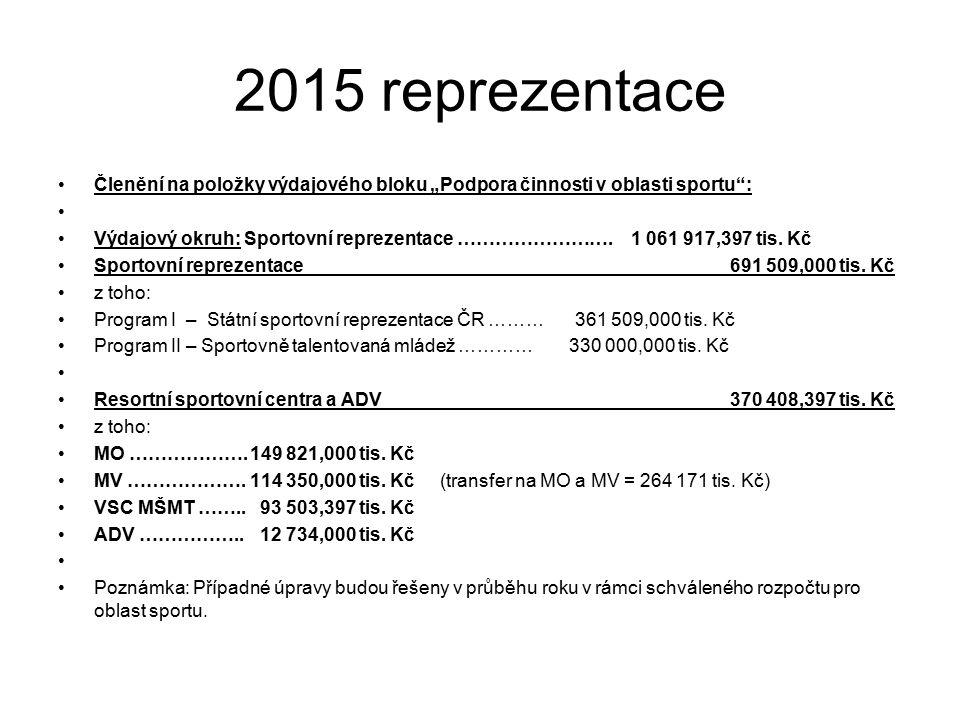 """2015 reprezentace Členění na položky výdajového bloku """"Podpora činnosti v oblasti sportu : Výdajový okruh: Sportovní reprezentace ……………………."""