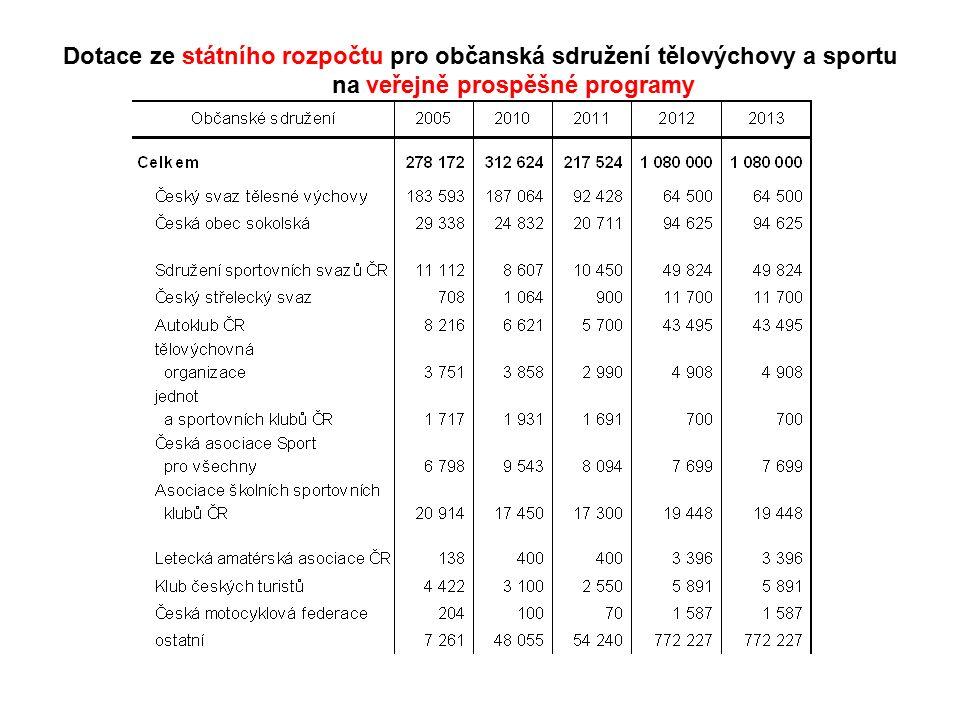 Dotace ze státního rozpočtu pro občanská sdružení tělovýchovy a sportu na veřejně prospěšné programy