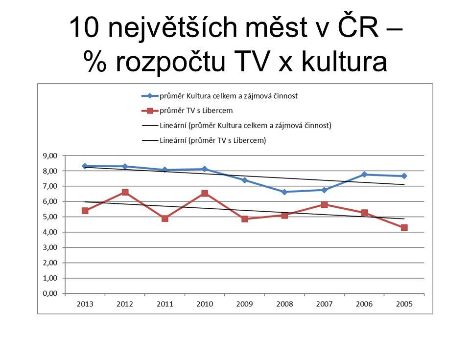 10 největších měst v ČR – % rozpočtu TV x kultura