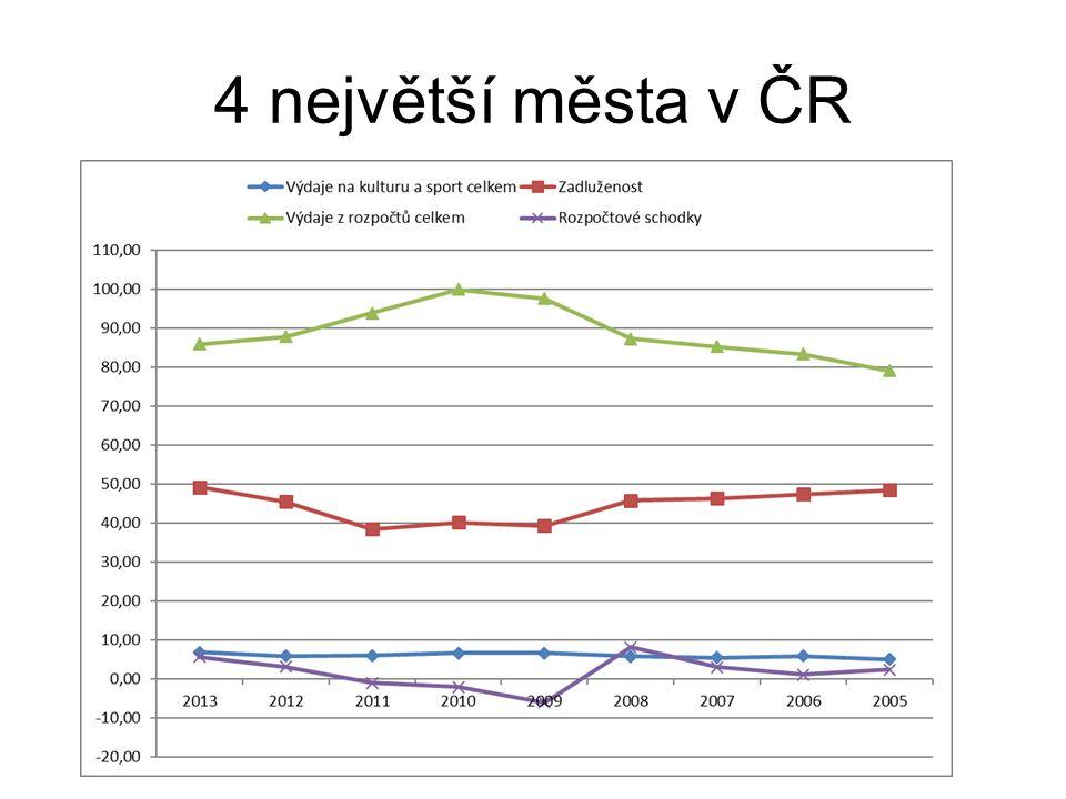 4 největší města v ČR
