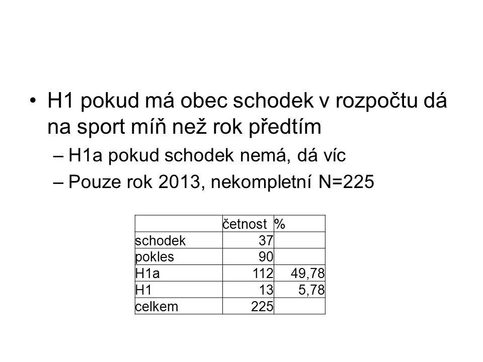 H1 pokud má obec schodek v rozpočtu dá na sport míň než rok předtím –H1a pokud schodek nemá, dá víc –Pouze rok 2013, nekompletní N=225 četnost% schodek37 pokles90 H1a11249,78 H1135,78 celkem225