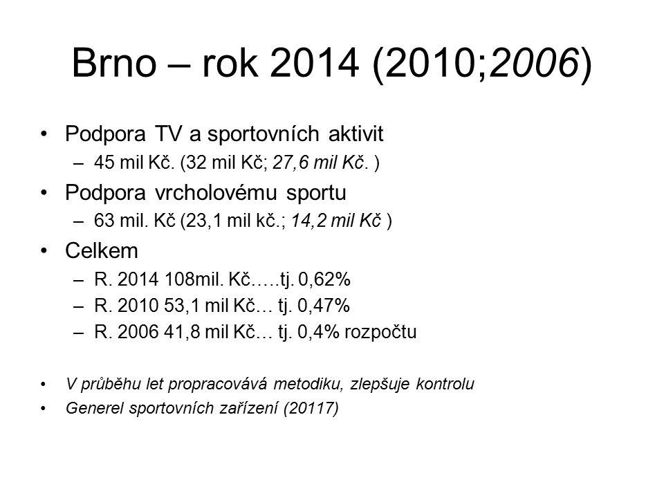 Brno – rok 2014 (2010;2006) Podpora TV a sportovních aktivit –45 mil Kč.