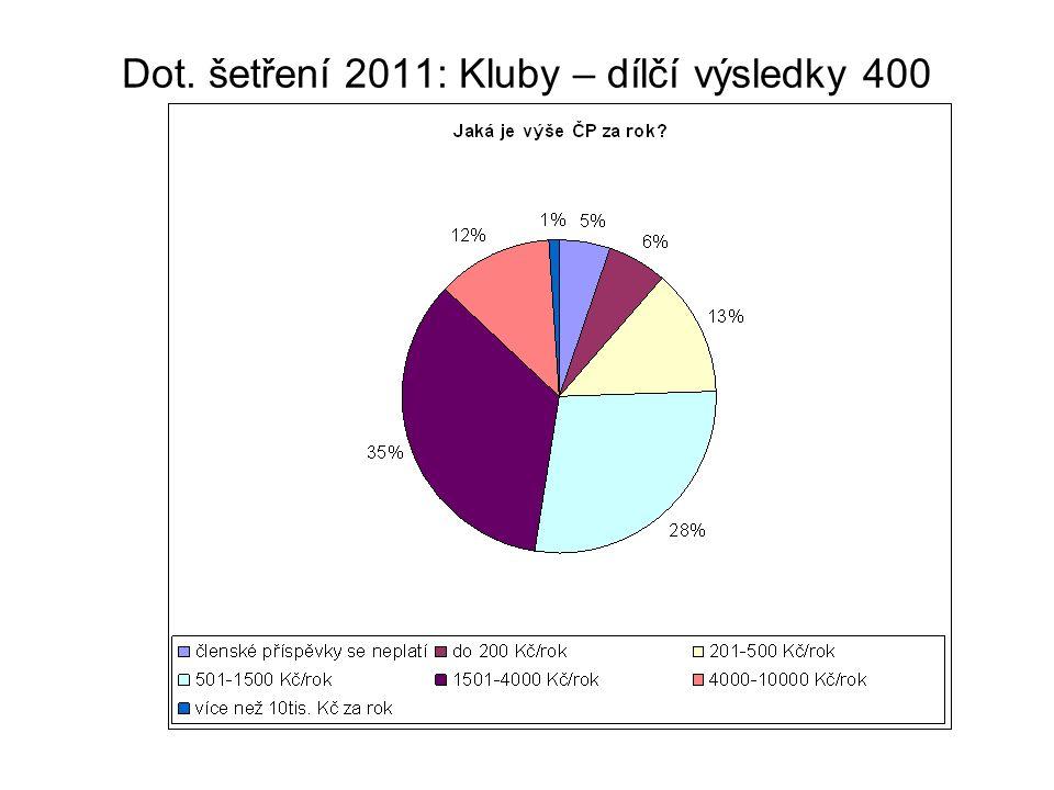 Dot. šetření 2011: Kluby – dílčí výsledky 400