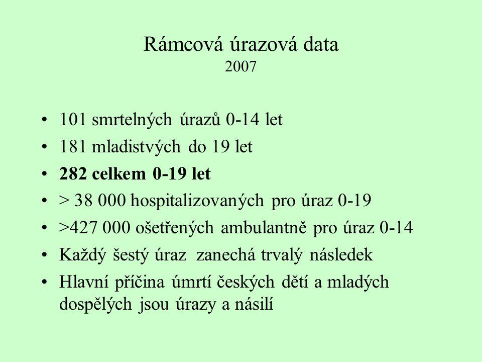 Rámcová úrazová data 2007 101 smrtelných úrazů 0-14 let 181 mladistvých do 19 let 282 celkem 0-19 let > 38 000 hospitalizovaných pro úraz 0-19 >427 000 ošetřených ambulantně pro úraz 0-14 Každý šestý úraz zanechá trvalý následek Hlavní příčina úmrtí českých dětí a mladých dospělých jsou úrazy a násilí
