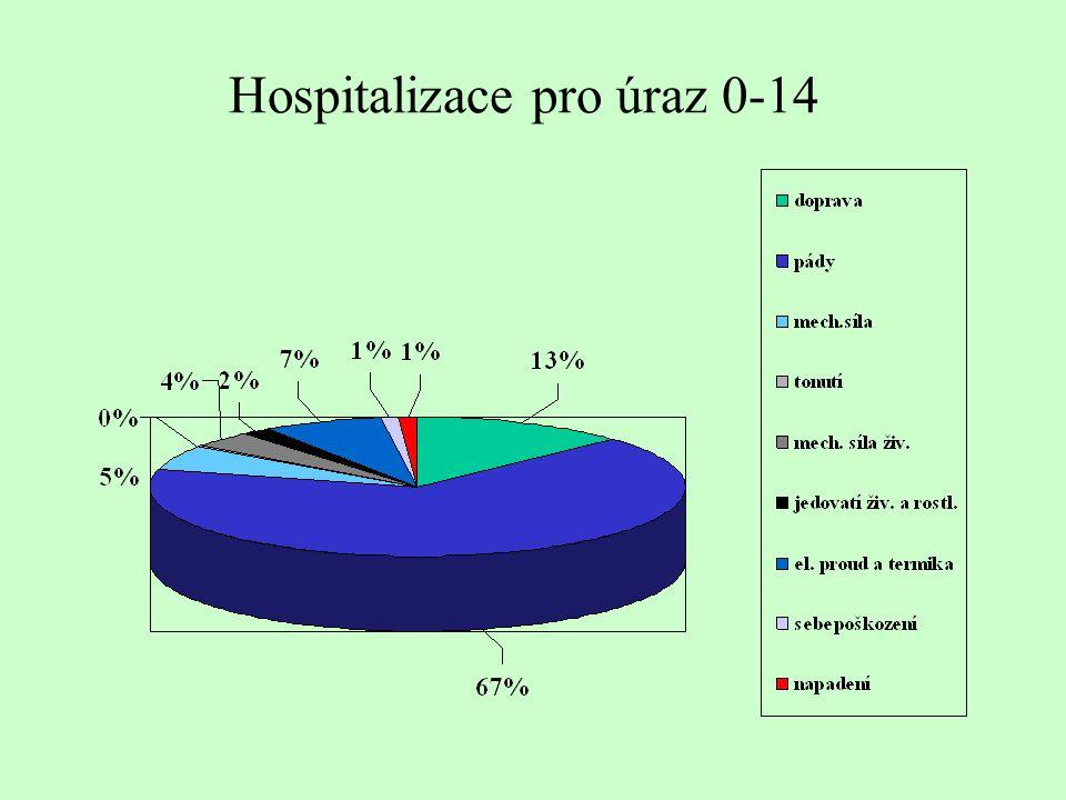 Hospitalizace pro úraz 0-14