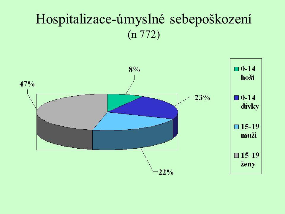 Hospitalizace-úmyslné sebepoškození (n 772)