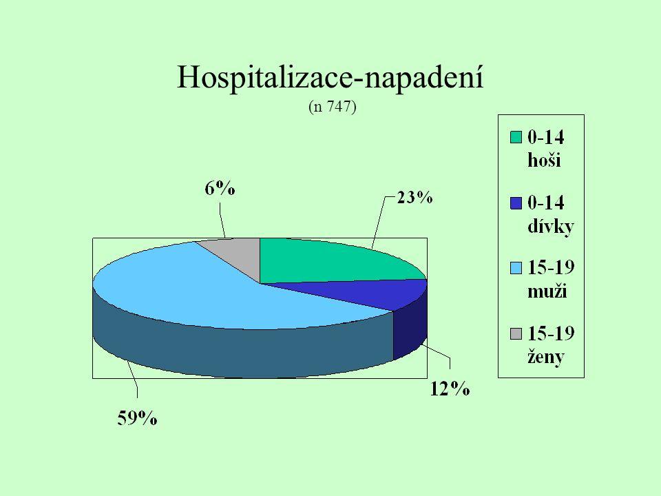 Hospitalizace-napadení (n 747)