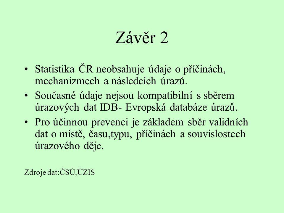 Závěr 2 Statistika ČR neobsahuje údaje o příčinách, mechanizmech a následcích úrazů. Současné údaje nejsou kompatibilní s sběrem úrazových dat IDB- Ev