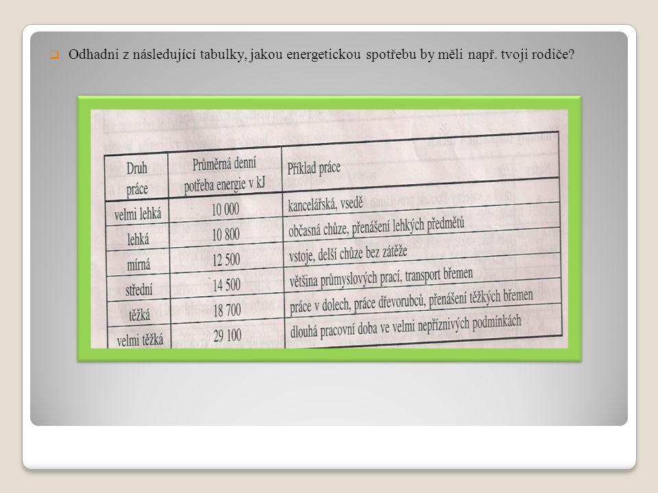  Odhadni z následující tabulky, jakou energetickou spotřebu by měli např. tvoji rodiče?
