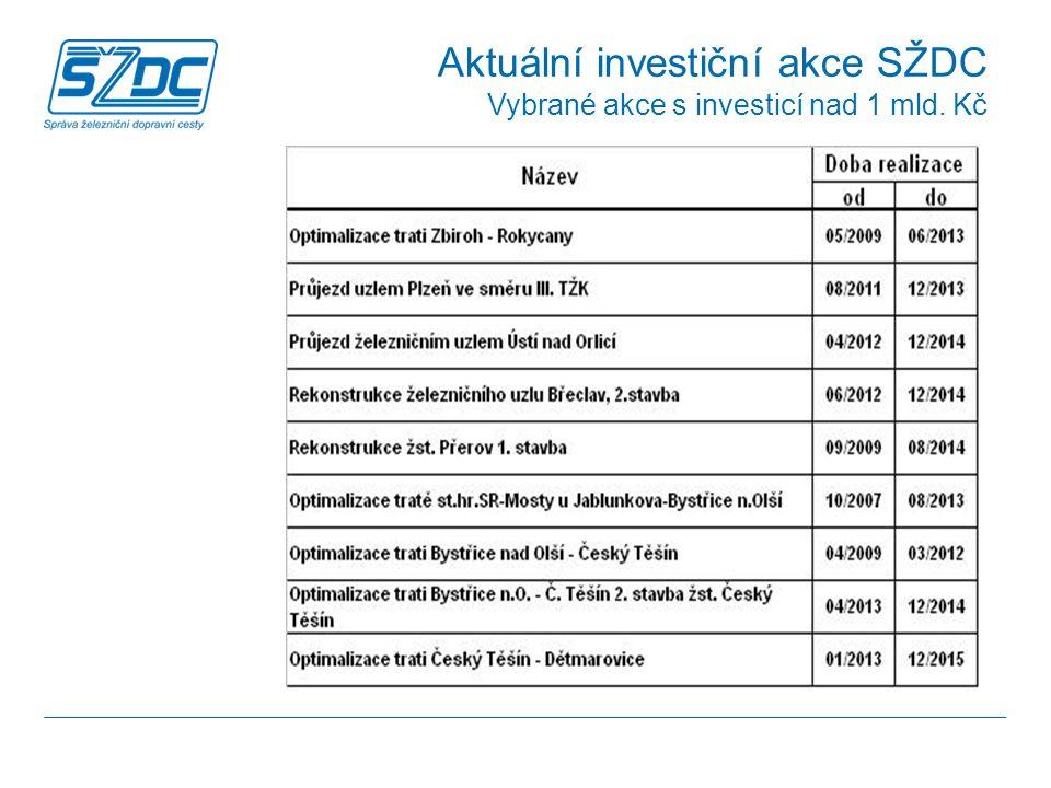 Aktuální investiční akce SŽDC Vybrané akce s investicí nad 1 mld. Kč