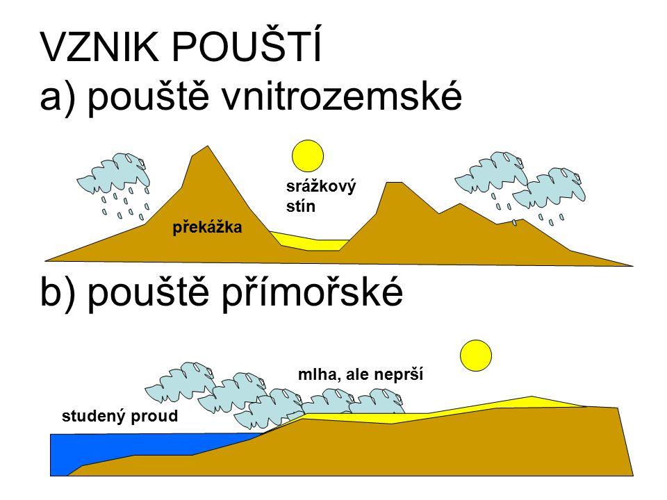 VZNIK POUŠTÍ a) pouště vnitrozemské b) pouště přímořské srážkový stín studený proud mlha, ale neprší překážka