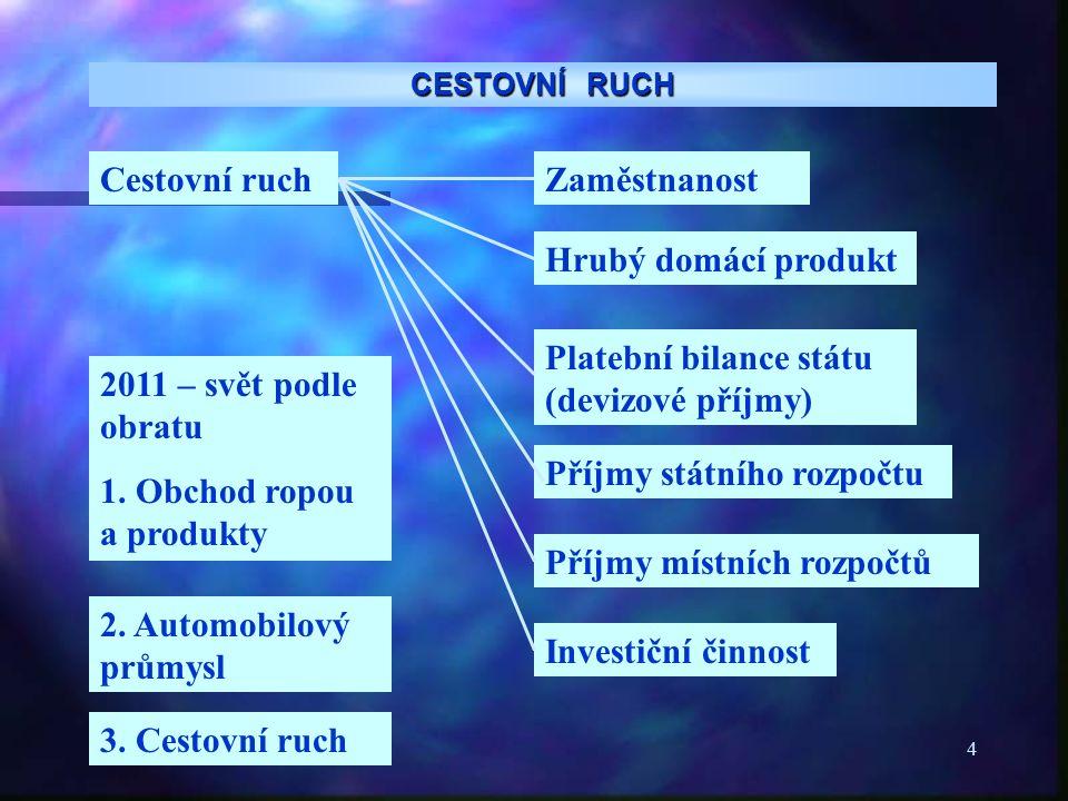 5 CESTOVNÍ RUCH CR v České republice po roce 1989 prokázal, že je plnohodnotným faktorem transformace české ekonomiky a svým dynamickým rozvojem umožnil: absorbovat značnou část uvolňovaných pracovníků z primárního a sekundárního sektoru do terciérního sektoru, a tak výrazně přispět k řešení problematiky nezaměstnanosti pokrývat devizovým saldem z cestovního ruchu až do roku 1994 záporný schodek obchodní bilance spoluvytvářet hrubý domácí produkt ( nyní se CR podílí na HDP cca 11%) aktivizovat investiční činnost v národním hospodářství