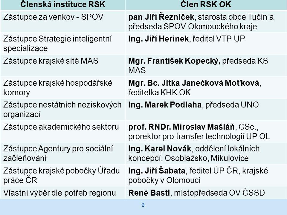 9 Členská instituce RSKČlen RSK OK Zástupce za venkov - SPOVpan Jiří Řezníček, starosta obce Tučín a předseda SPOV Olomouckého kraje Zástupce Strategie inteligentní specializace Ing.