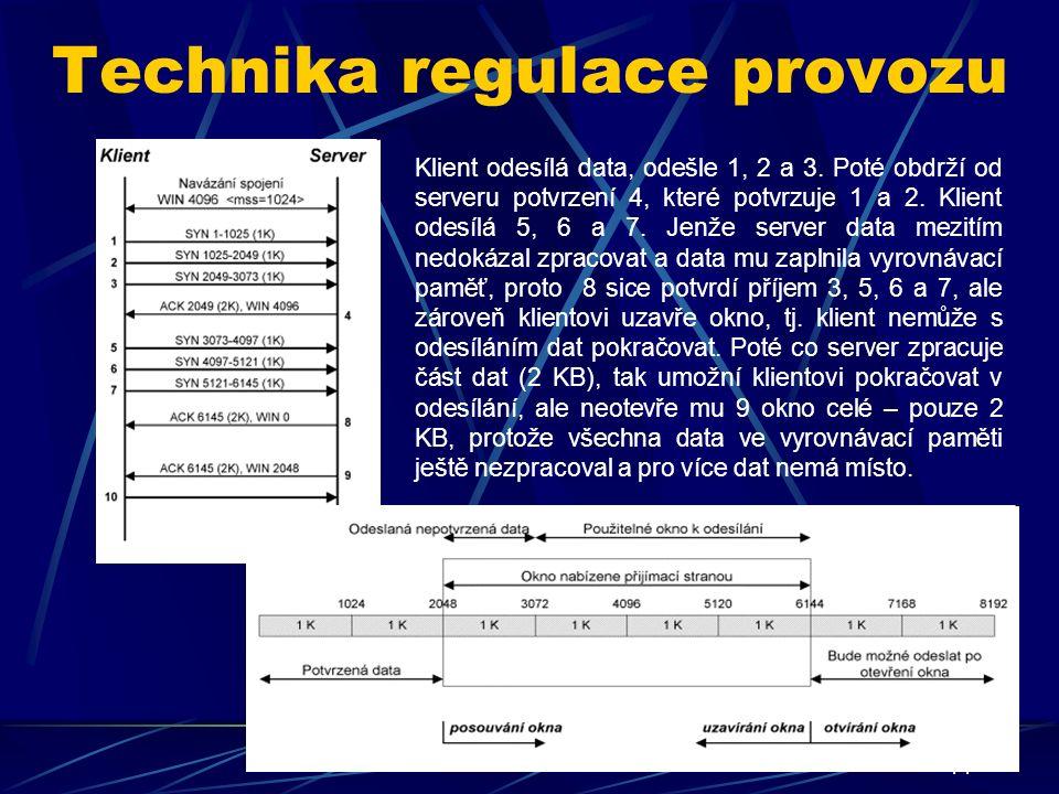 14 Technika regulace provozu Klient odesílá data, odešle 1, 2 a 3.
