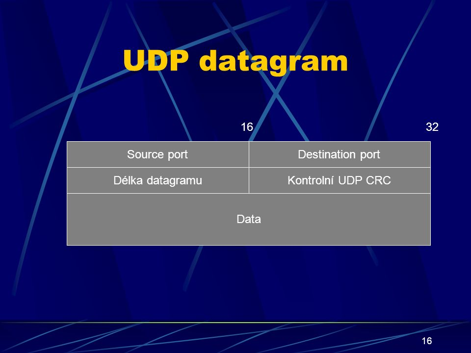 16 UDP datagram Destination port Source port Data Délka datagramuKontrolní UDP CRC 3216