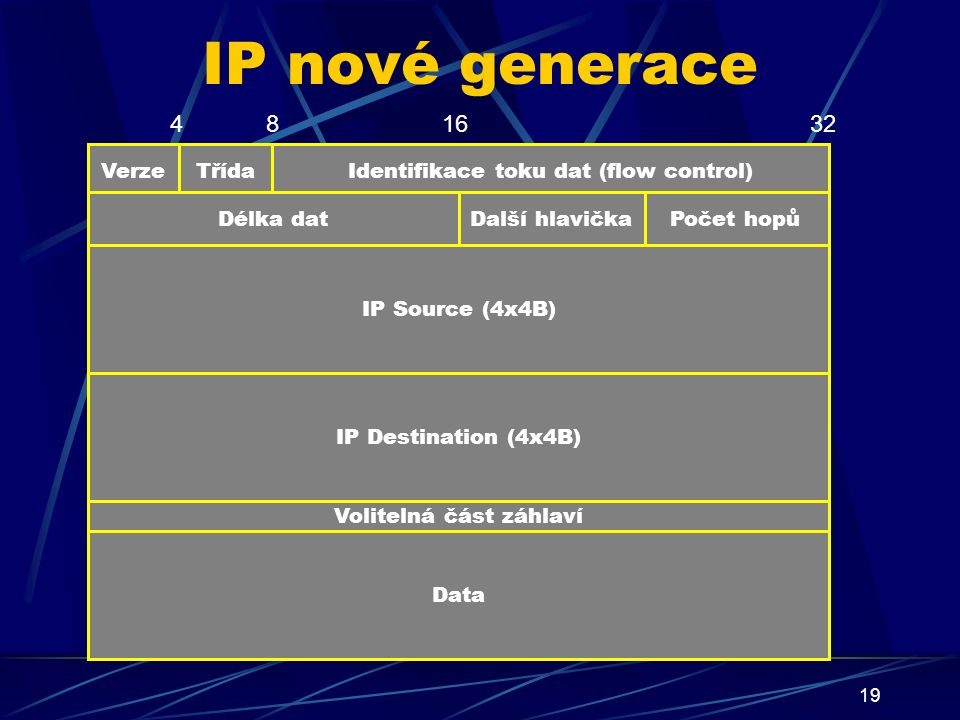 19 IP nové generace Třída IP Destination (4x4B) Volitelná část záhlaví Data VerzeIdentifikace toku dat (flow control) Počet hopůDalší hlavičkaDélka dat IP Source (4x4B) 321684