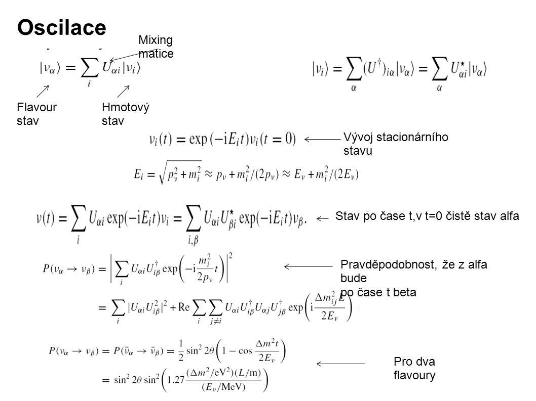 Oscilace Flavour stav Hmotový stav Mixing matice Vývoj stacionárního stavu Stav po čase t,v t=0 čistě stav alfa Pravděpodobnost, že z alfa bude po čas