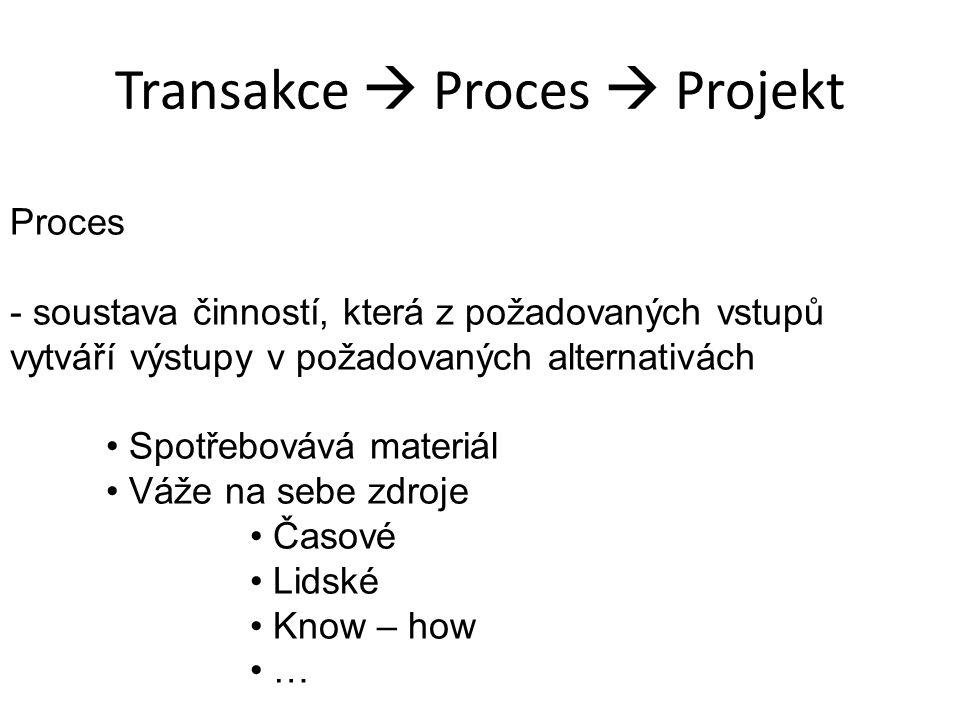 Transakce  Proces  Projekt Proces - soustava činností, která z požadovaných vstupů vytváří výstupy v požadovaných alternativách Spotřebovává materiál Váže na sebe zdroje Časové Lidské Know – how …