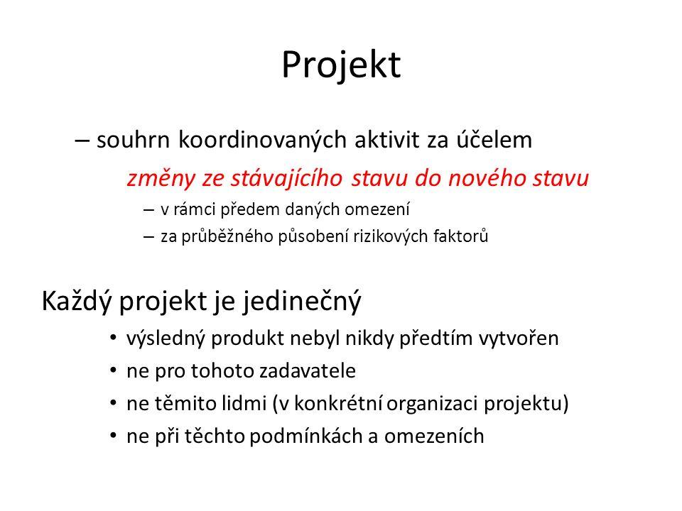 Projekt – souhrn koordinovaných aktivit za účelem změny ze stávajícího stavu do nového stavu – v rámci předem daných omezení – za průběžného působení rizikových faktorů Každý projekt je jedinečný výsledný produkt nebyl nikdy předtím vytvořen ne pro tohoto zadavatele ne těmito lidmi (v konkrétní organizaci projektu) ne při těchto podmínkách a omezeních