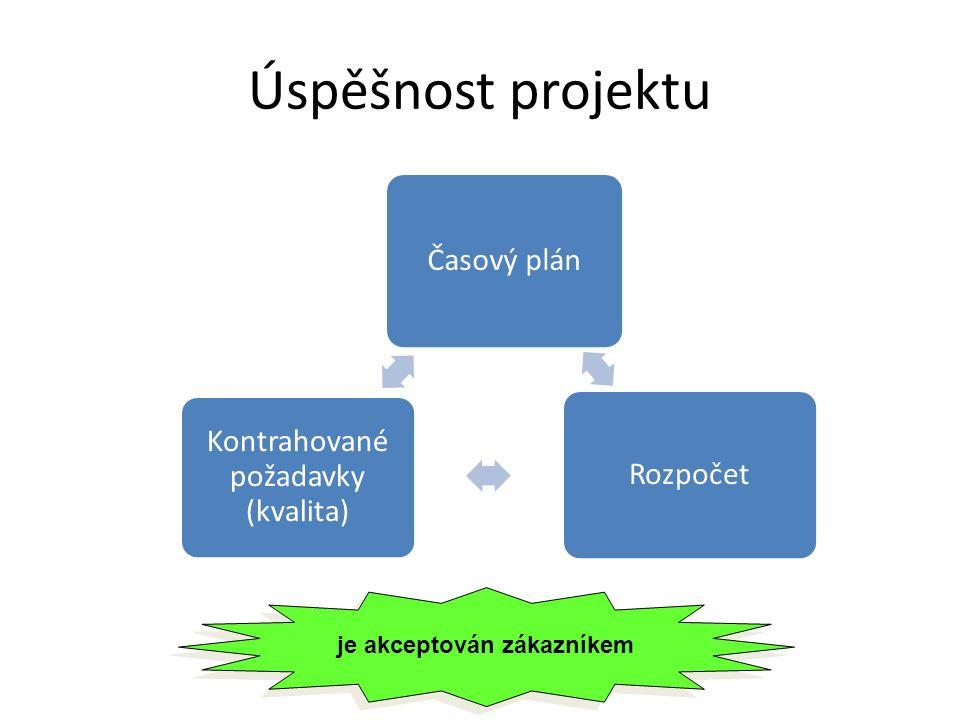 Úspěšnost projektu Časový plán Rozpočet Kontrahované požadavky (kvalita) je akceptován zákazníkem