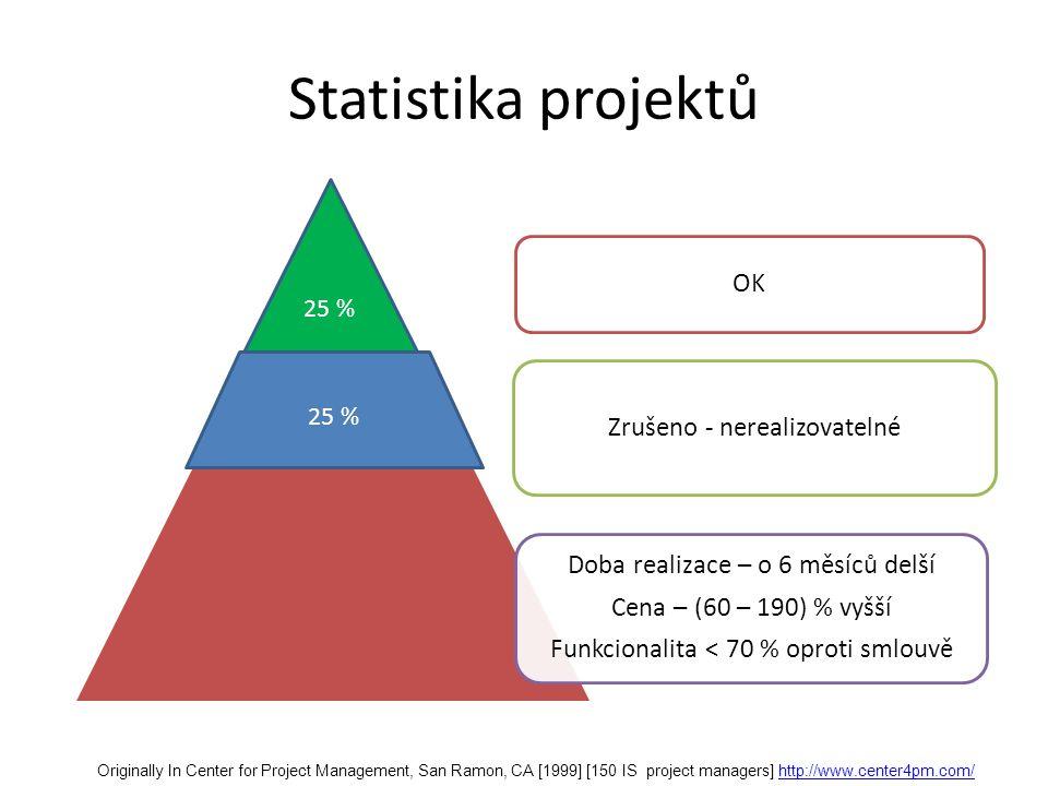 Statistika projektů OK Zrušeno - nerealizovatelné Doba realizace – o 6 měsíců delší Cena – (60 – 190) % vyšší Funkcionalita < 70 % oproti smlouvě 25 % Originally In Center for Project Management, San Ramon, CA [1999] [150 IS project managers] http://www.center4pm.com/http://www.center4pm.com/