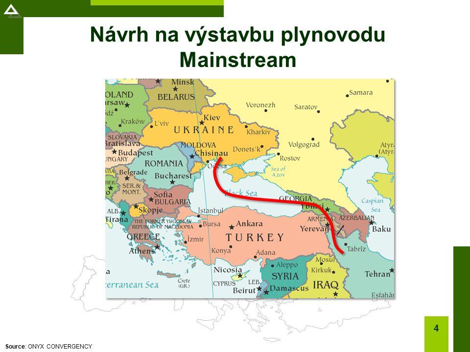 Source: ONYX CONVERGENCY Návrh na výstavbu plynovodu Mainstream 4