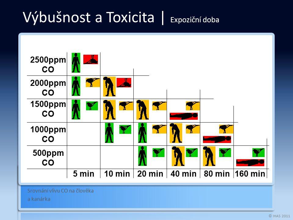 © IHAS 2011 Srovnání vlivu CO na člověka a kanárka Výbušnost a Toxicita | Expoziční doba 2500ppm CO 2000ppm CO 1500ppm CO 1000ppm CO 500ppm CO 5 min10 min20 min40 min80 min160 min