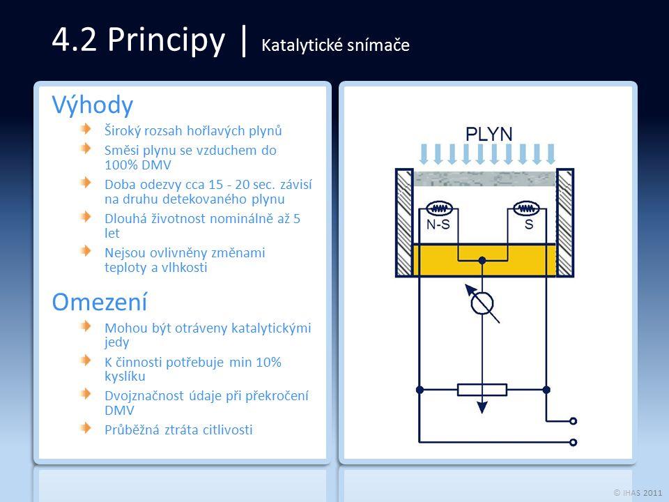 © IHAS 2011 4.2 Principy | Katalytické snímače Výhody Široký rozsah hořlavých plynů Směsi plynu se vzduchem do 100% DMV Doba odezvy cca 15 - 20 sec.