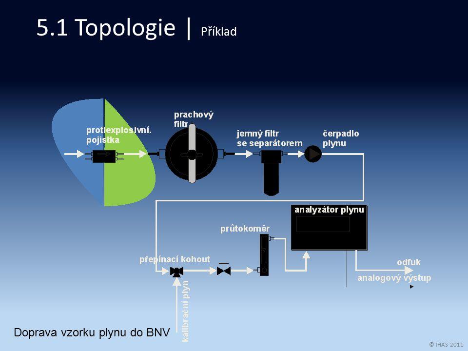 © IHAS 2011 5.1 Topologie | Příklad Doprava vzorku plynu do BNV