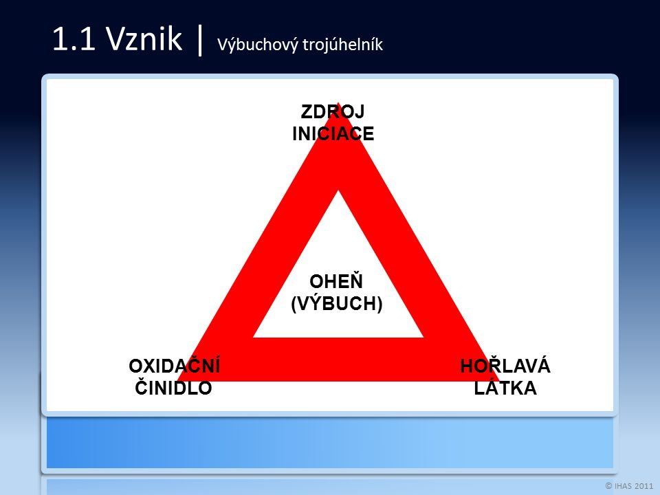 © IHAS 2011 1.1 Vznik | Výbuchový trojúhelník OXIDAČNÍ ČINIDLO ZDROJ INICIACE HOŘLAVÁ LÁTKA OHEŇ (VÝBUCH)